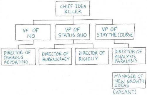 ideas-org-chart
