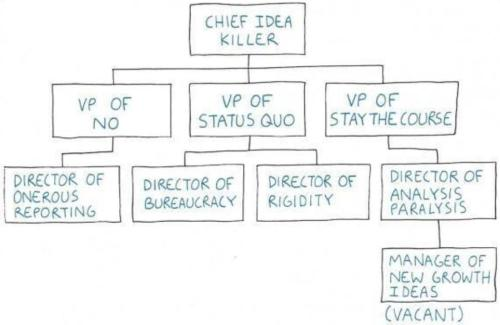 ideas-org-chart